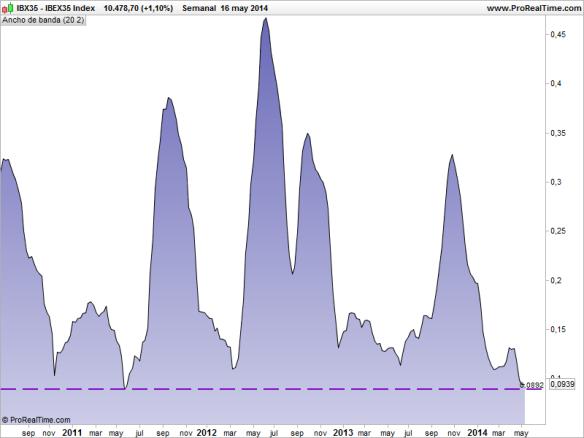 IBEX volatility