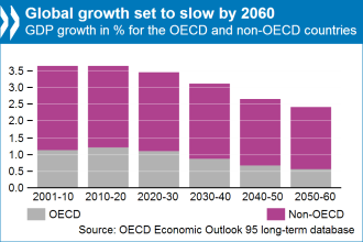 ocde global growth to 2060