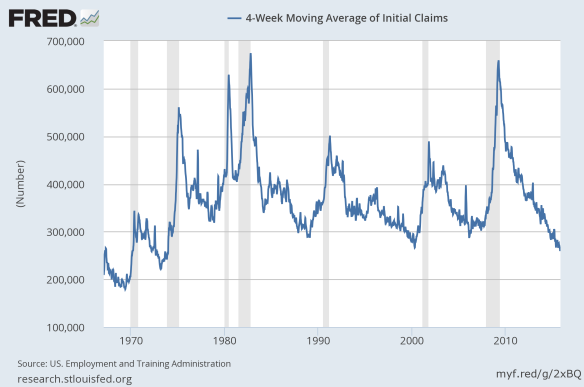 4 week moving average of initial Claims