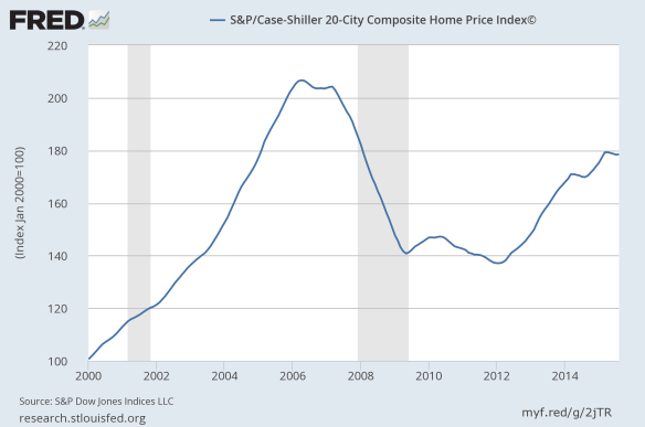 SP Case Shiller 20 City Composite Home Price Index