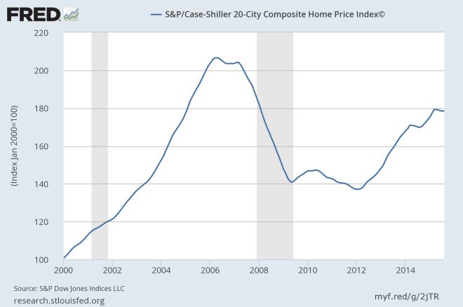SP Case Shiller 20 City Composite Home Price Index