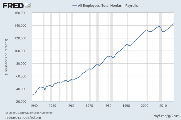 total non farm payrolls