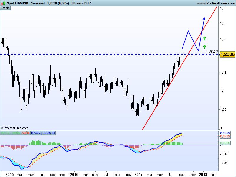 euro dolar ampliado